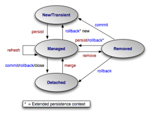 jpa-state-transitions